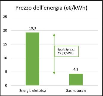 prezzo-energia-2018
